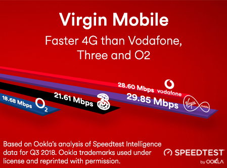 Virgin Mobile: Faster 4G than Vodafone, Three and O2